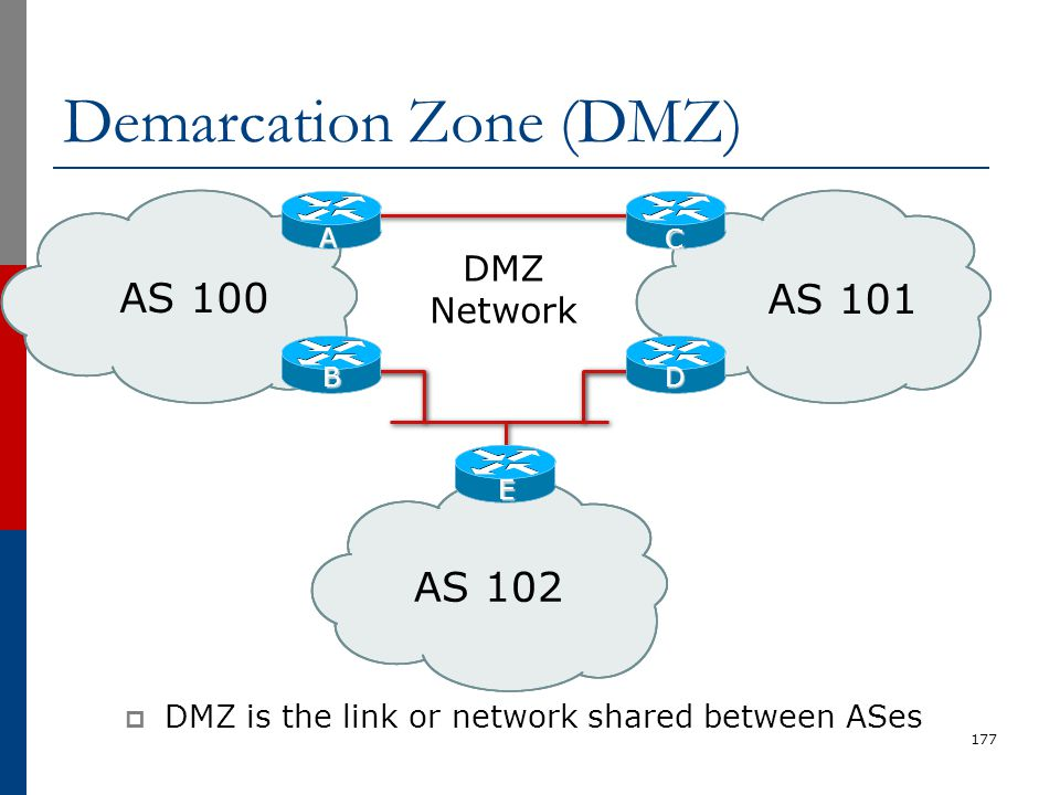 177 AS 100 AS 101 AS 102 DMZ Network A B C D E  DMZ is the link or network shared between ASes Demarcation Zone (DMZ)