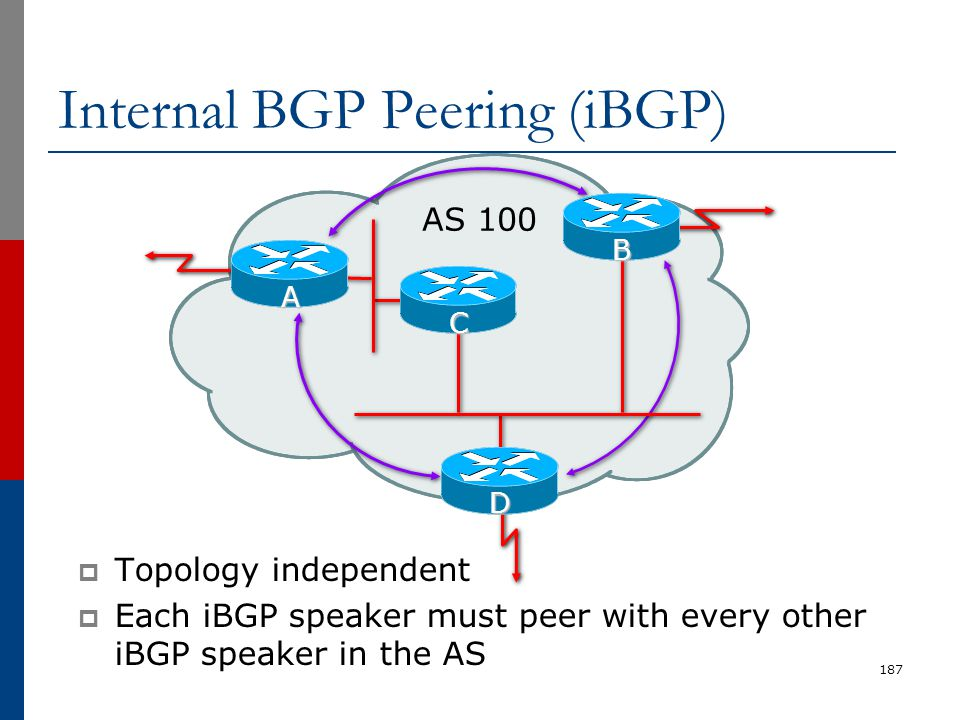 187 AS 100 A D C B Internal BGP Peering (iBGP)  Topology independent  Each iBGP speaker must peer with every other iBGP speaker in the AS