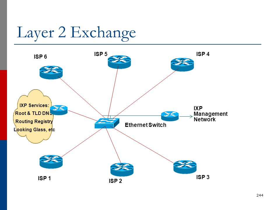 Layer 2 Exchange 244 ISP 1 ISP 2 ISP 3 IXP Management Network ISP 6 ISP 5ISP 4 Ethernet Switch IXP Services: Root & TLD DNS, Routing Registry Looking