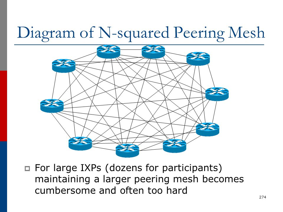 Diagram of N-squared Peering Mesh  For large IXPs (dozens for participants) maintaining a larger peering mesh becomes cumbersome and often too hard 2