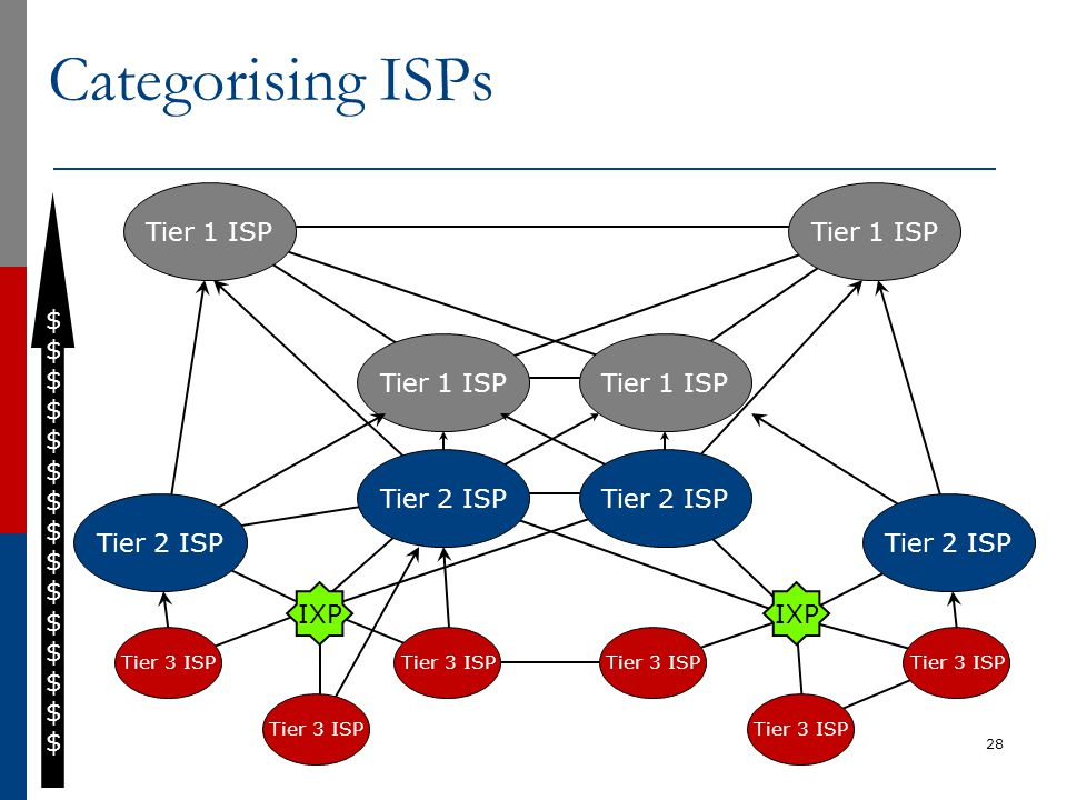 Categorising ISPs 28 Tier 1 ISP $$$$$$$$$$$$$$$$$$$$$$$$$$$$$$ Tier 2 ISP IXP Tier 3 ISP Tier 2 ISP IXP Tier 3 ISP