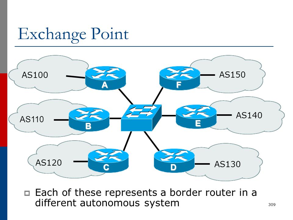 Exchange Point  Each of these represents a border router in a different autonomous system 309 AS110 AS100 AS130 AS150 AS120 AS140 A B C F E D
