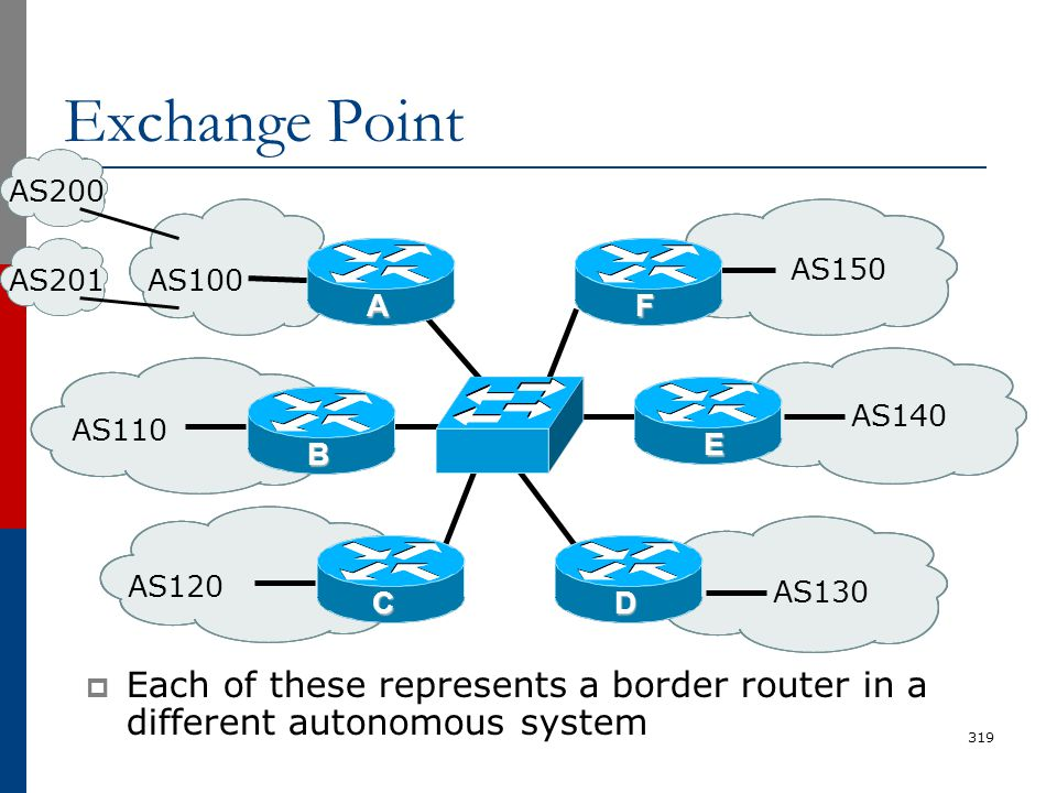 Exchange Point  Each of these represents a border router in a different autonomous system 319 AS110 AS100 AS130 AS150 AS120 AS140 A B C F E D AS200 A