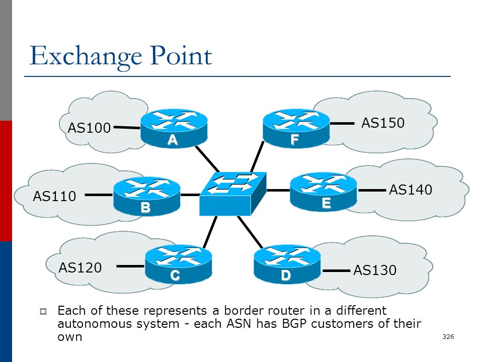 Exchange Point  Each of these represents a border router in a different autonomous system - each ASN has BGP customers of their own 326 AS110 AS100 A
