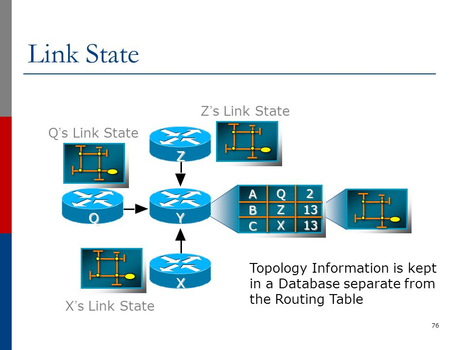 Link State 76 Topology Information is kept in a Database separate from the Routing Table A B C 2 13 13 Q Z X Z X YQ Z's Link State Q's Link State X's