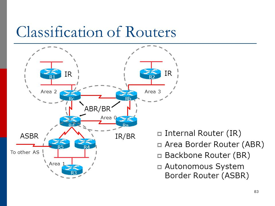 Classification of Routers  Internal Router (IR)  Area Border Router (ABR)  Backbone Router (BR)  Autonomous System Border Router (ASBR) 83 R1 R2 R