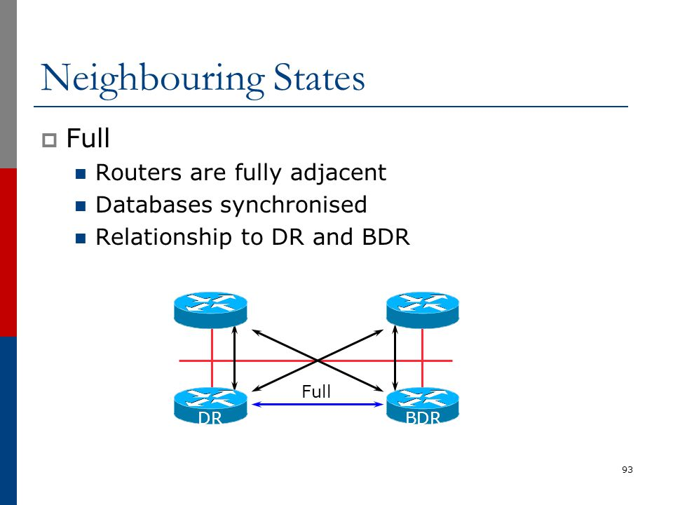 Neighbouring States  Full Routers are fully adjacent Databases synchronised Relationship to DR and BDR 93 Full DRBDR