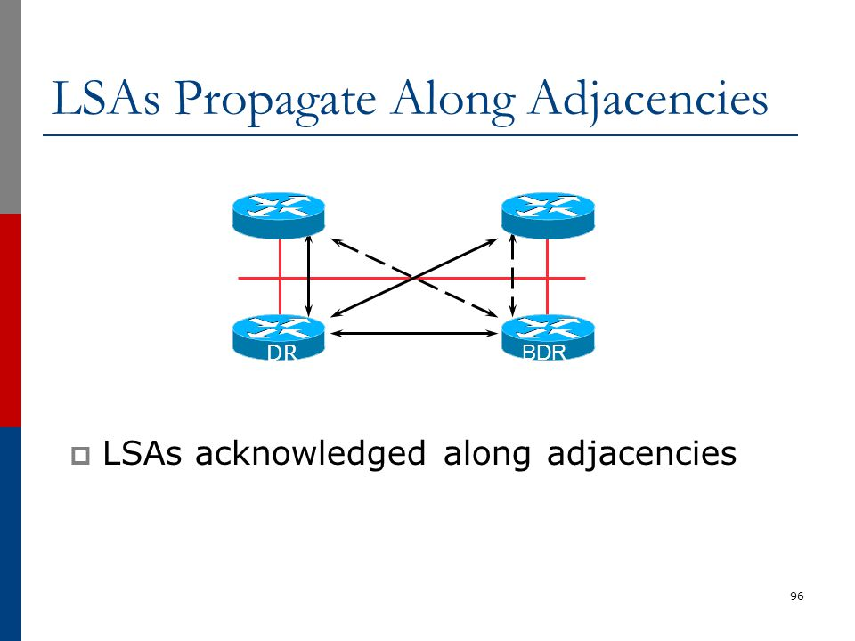 LSAs Propagate Along Adjacencies  LSAs acknowledged along adjacencies 96 DR BDR