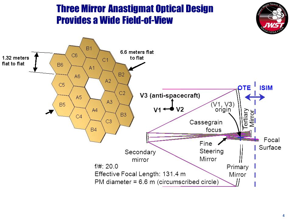 4 Three Mirror Anastigmat Optical Design Provides a Wide Field-of-View Tertiary Mirror OTE ISIM Cassegrain focus (V1, V3) origin f/#: 20.0 Effective Focal Length: 131.4 m PM diameter = 6.6 m (circumscribed circle) V3 (anti-spacecraft) V1 V2 Focal Surface Primary Mirror Secondary mirror Fine Steering Mirror
