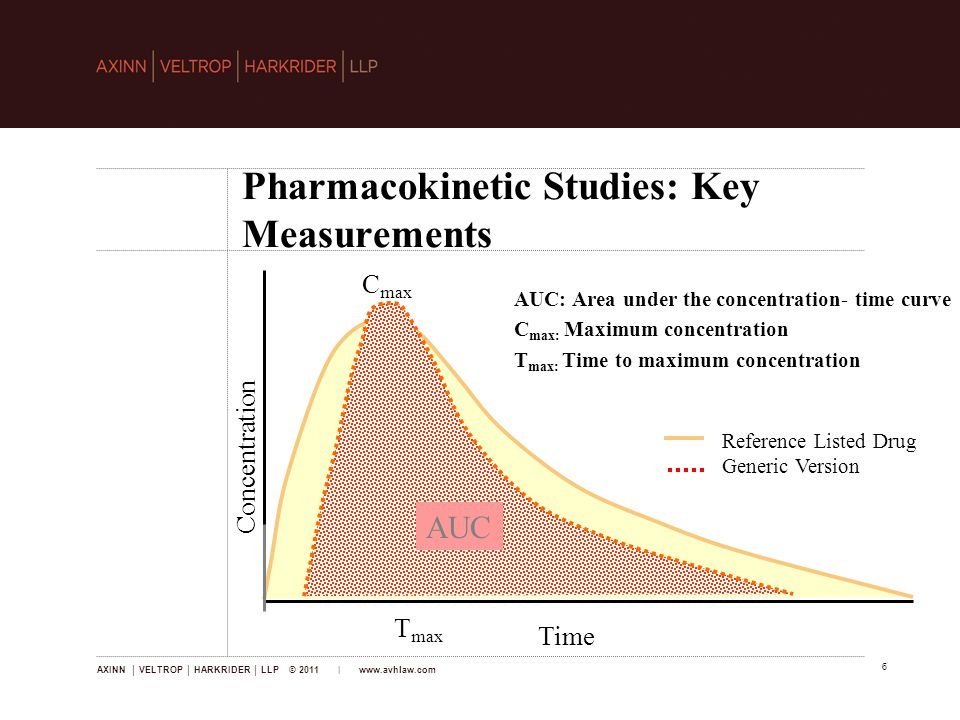 AXINN │ VELTROP │ HARKRIDER │ LLP © 2011 | www.avhlaw.com 6 Pharmacokinetic Studies: Key Measurements AUC: Area under the concentration- time curve C max: Maximum concentration T max: Time to maximum concentration Reference Listed Drug Generic Version Time Concentration C max T max AUC