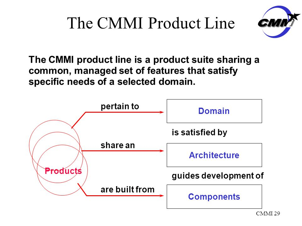 CMMI 29 The CMMI Product Line The CMMI product line is a product suite sharing a common, managed set of features that satisfy specific needs of a selected domain.