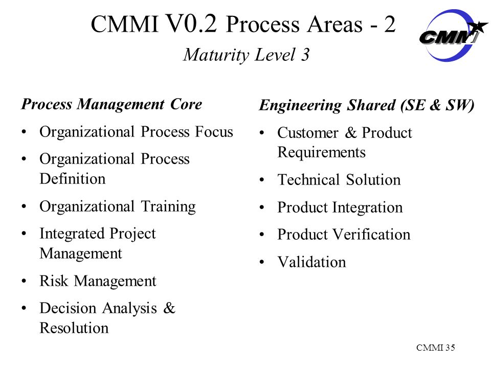 CMMI 35 CMMI V0.2 Process Areas - 2 Maturity Level 3 Process Management Core Organizational Process Focus Organizational Process Definition Organizational Training Integrated Project Management Risk Management Decision Analysis & Resolution Engineering Shared (SE & SW) Customer & Product Requirements Technical Solution Product Integration Product Verification Validation