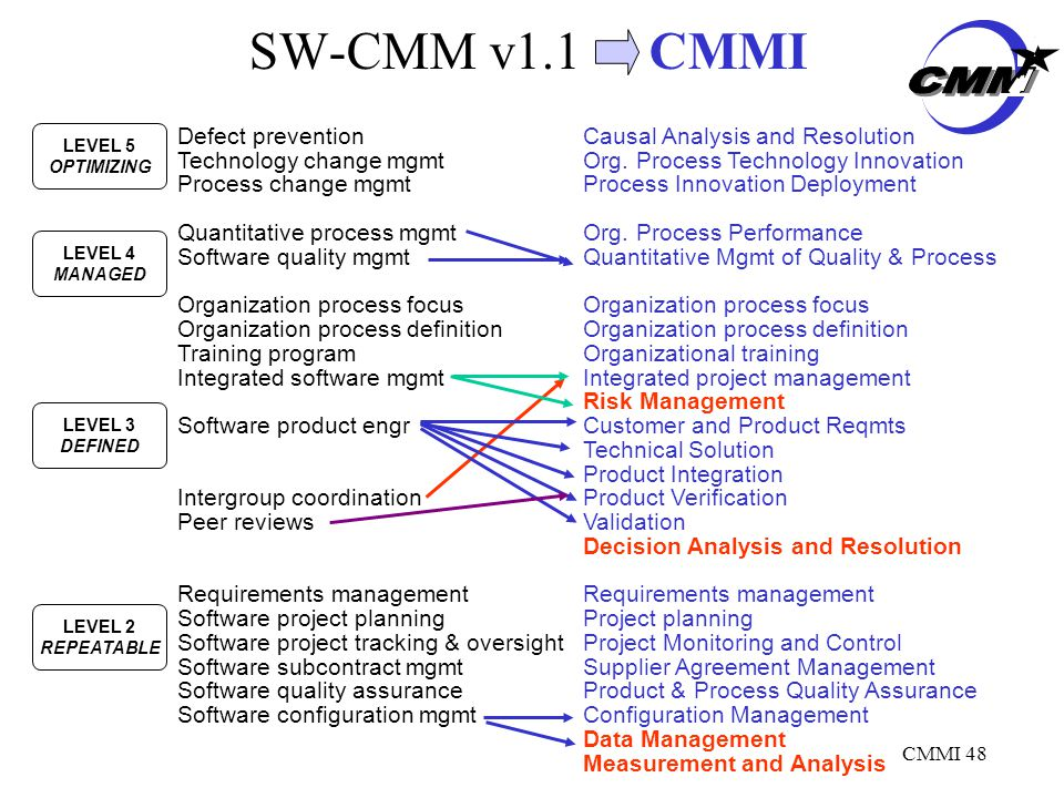 CMMI 48 SW-CMM v1.1 CMMI Defect preventionCausal Analysis and Resolution Technology change mgmtOrg.
