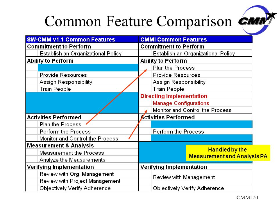 CMMI 51 Common Feature Comparison Handled by the Measurement and Analysis PA