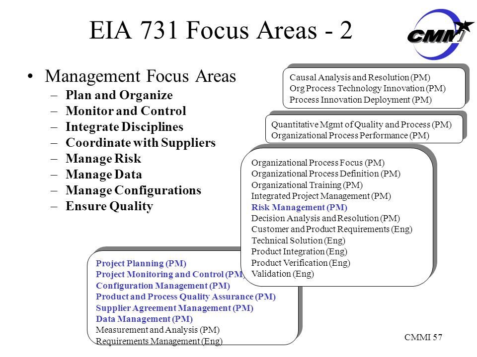 CMMI 57 EIA 731 Focus Areas - 2 Management Focus Areas –Plan and Organize –Monitor and Control –Integrate Disciplines –Coordinate with Suppliers –Manage Risk –Manage Data –Manage Configurations –Ensure Quality Project Planning (PM) Project Monitoring and Control (PM) Configuration Management (PM) Product and Process Quality Assurance (PM) Supplier Agreement Management (PM) Data Management (PM) Measurement and Analysis (PM) Requirements Management (Eng) Project Planning (PM) Project Monitoring and Control (PM) Configuration Management (PM) Product and Process Quality Assurance (PM) Supplier Agreement Management (PM) Data Management (PM) Measurement and Analysis (PM) Requirements Management (Eng) Organizational Process Focus (PM) Organizational Process Definition (PM) Organizational Training (PM) Integrated Project Management (PM) Risk Management (PM) Decision Analysis and Resolution (PM) Customer and Product Requirements (Eng) Technical Solution (Eng) Product Integration (Eng) Product Verification (Eng) Validation (Eng) Organizational Process Focus (PM) Organizational Process Definition (PM) Organizational Training (PM) Integrated Project Management (PM) Risk Management (PM) Decision Analysis and Resolution (PM) Customer and Product Requirements (Eng) Technical Solution (Eng) Product Integration (Eng) Product Verification (Eng) Validation (Eng) Quantitative Mgmt of Quality and Process (PM) Organizational Process Performance (PM) Quantitative Mgmt of Quality and Process (PM) Organizational Process Performance (PM) Causal Analysis and Resolution (PM) Org Process Technology Innovation (PM) Process Innovation Deployment (PM) Causal Analysis and Resolution (PM) Org Process Technology Innovation (PM) Process Innovation Deployment (PM)