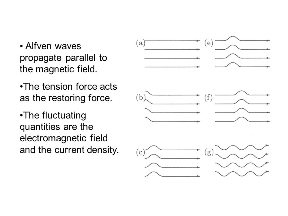 Alfven waves propagate parallel to the magnetic field.