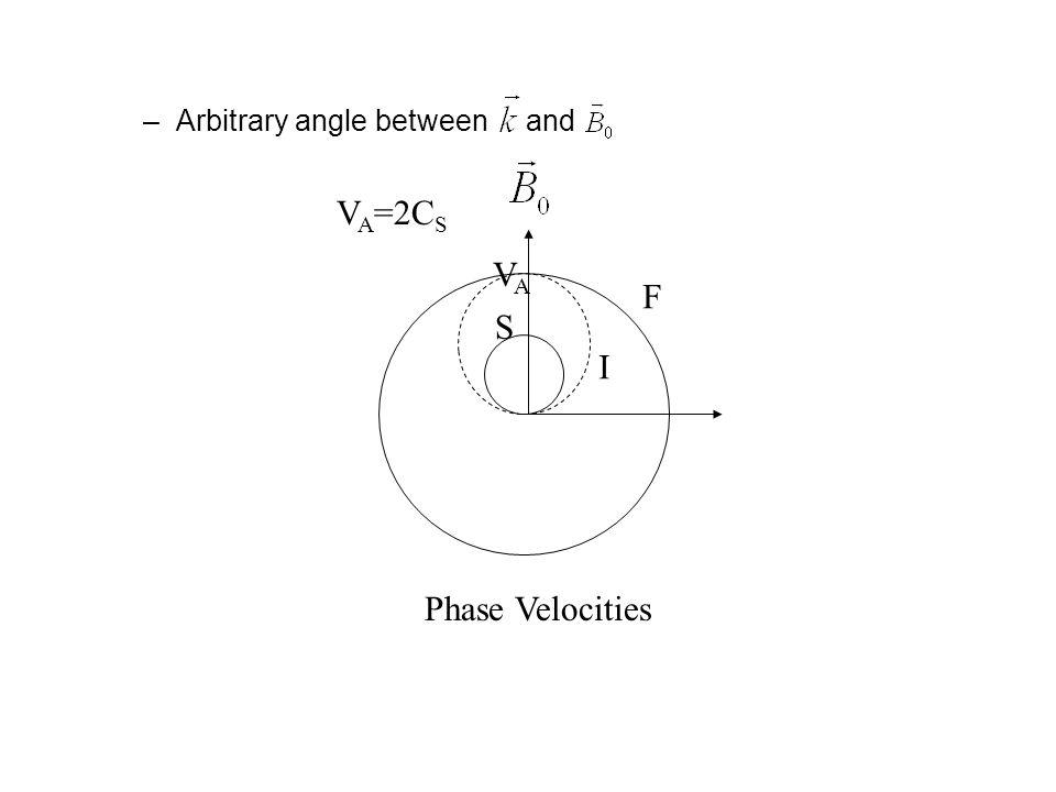–Arbitrary angle between and F I S VAVA Phase Velocities V A =2C S