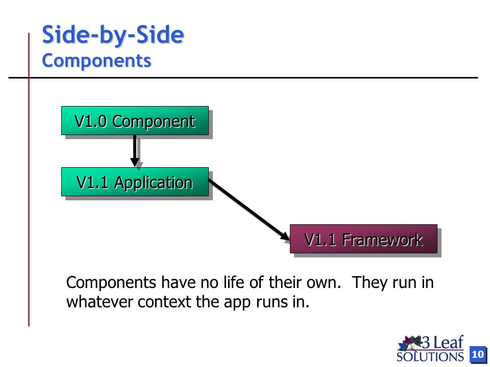10 Side-by-Side Components V1.1 Application Components have no life of their own.