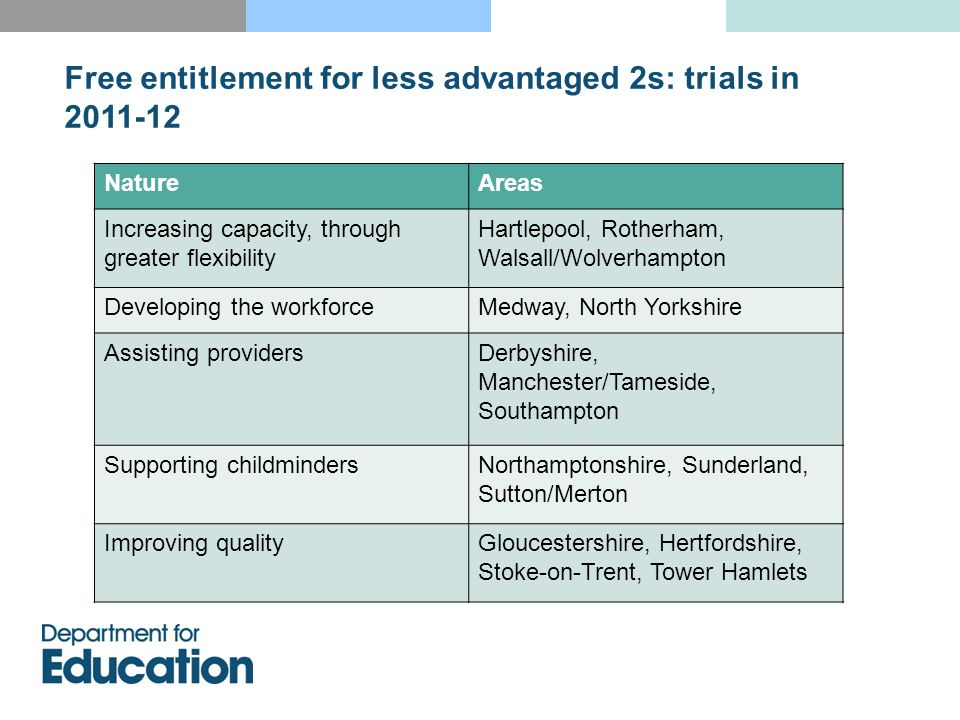 Free entitlement for less advantaged 2s: trials in 2011-12 NatureAreas Increasing capacity, through greater flexibility Hartlepool, Rotherham, Walsall/Wolverhampton Developing the workforceMedway, North Yorkshire Assisting providersDerbyshire, Manchester/Tameside, Southampton Supporting childmindersNorthamptonshire, Sunderland, Sutton/Merton Improving qualityGloucestershire, Hertfordshire, Stoke-on-Trent, Tower Hamlets
