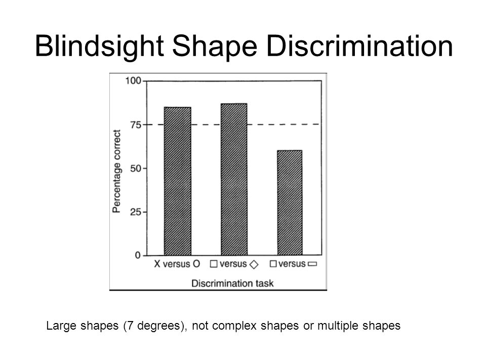 Blindsight Shape Discrimination Large shapes (7 degrees), not complex shapes or multiple shapes
