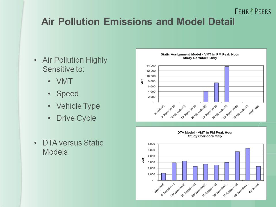 Air Pollution Emissions and Model Detail Air Pollution Highly Sensitive to: VMT Speed Vehicle Type Drive Cycle DTA versus Static Models