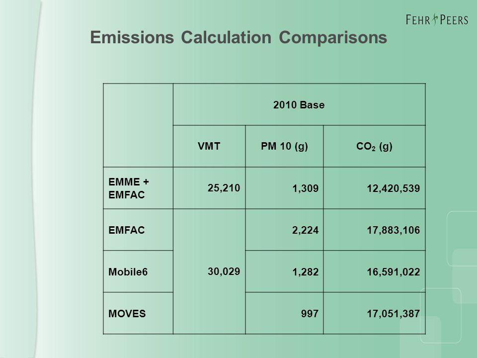 Emissions Calculation Comparisons 2010 Base VMTPM 10 (g)CO 2 (g) EMME + EMFAC 25,2101,30912,420,539 EMFAC 30,029 2,22417,883,106 Mobile61,28216,591,022 MOVES99717,051,387