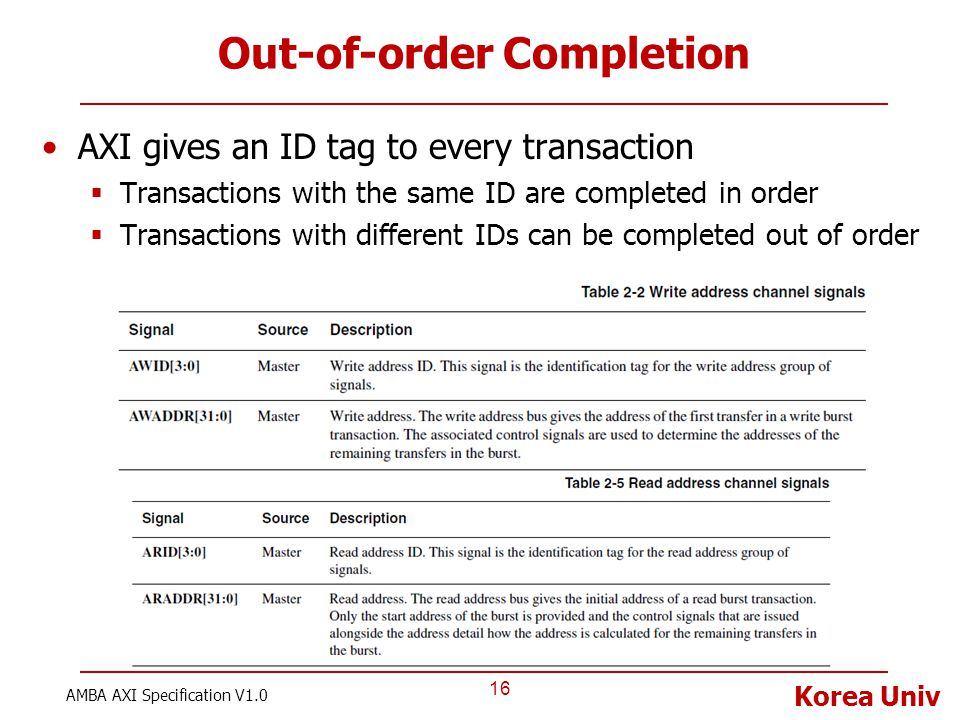 Korea Univ Out-of-order Completion AXI gives an ID tag to every transaction  Transactions with the same ID are completed in order  Transactions with