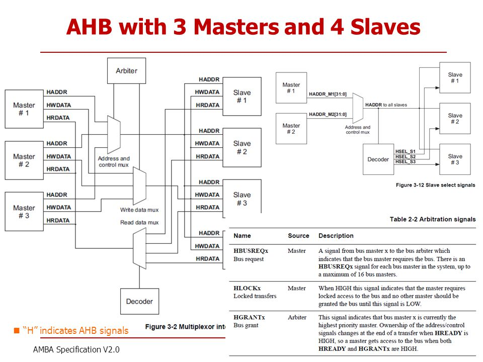 "Korea Univ AHB with 3 Masters and 4 Slaves 7 AMBA Specification V2.0 ""H"" indicates AHB signals"