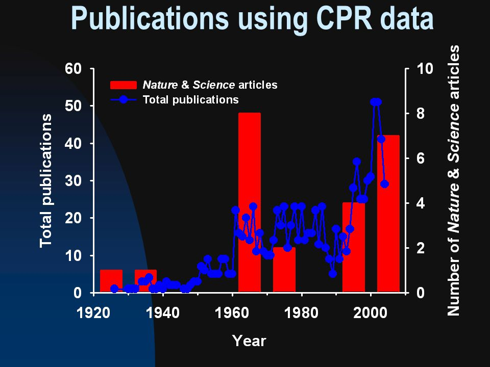 Publications using CPR data