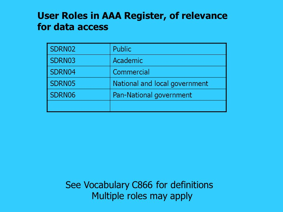 User Roles in AAA Register, of relevance for data access SDRN02Public SDRN03Academic SDRN04Commercial SDRN05National and local government SDRN06Pan-National government See Vocabulary C866 for definitions Multiple roles may apply
