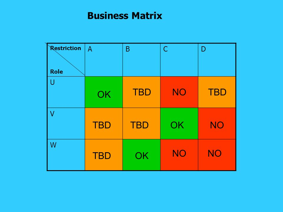 Business Matrix Restriction Role ABCD U V W OK TBD NO