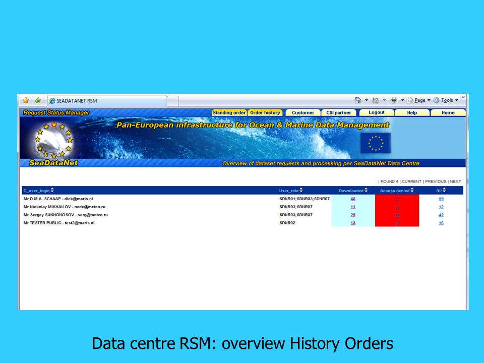 Data centre RSM: overview History Orders