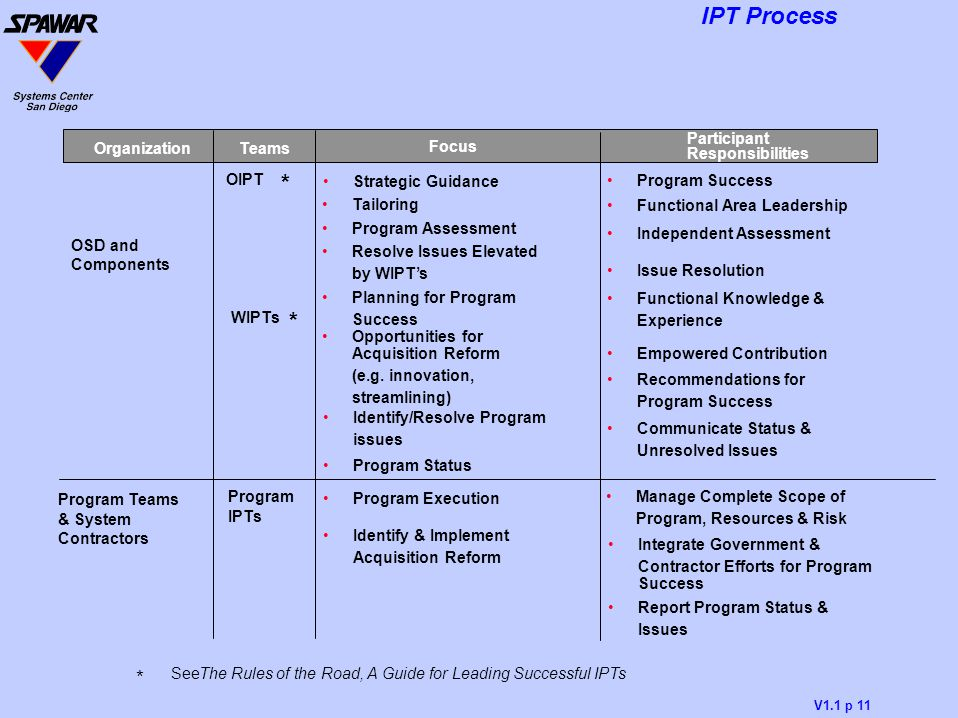 V1.1 p 11 IPT Process * SeeThe Rules of the Road, A Guide for Leading Successful IPTs Manage Complete Scope of Program, Resources & Risk Report Progra