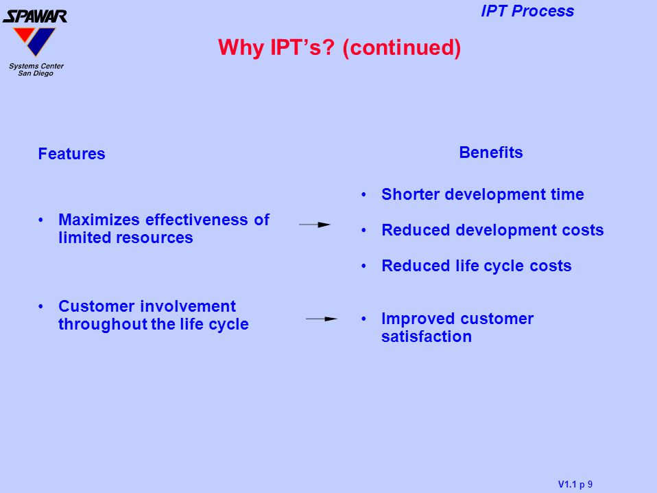 V1.1 p 9 IPT Process Why IPT's? (continued) Features Maximizes effectiveness of limited resources Customer involvement throughout the life cycle Benef