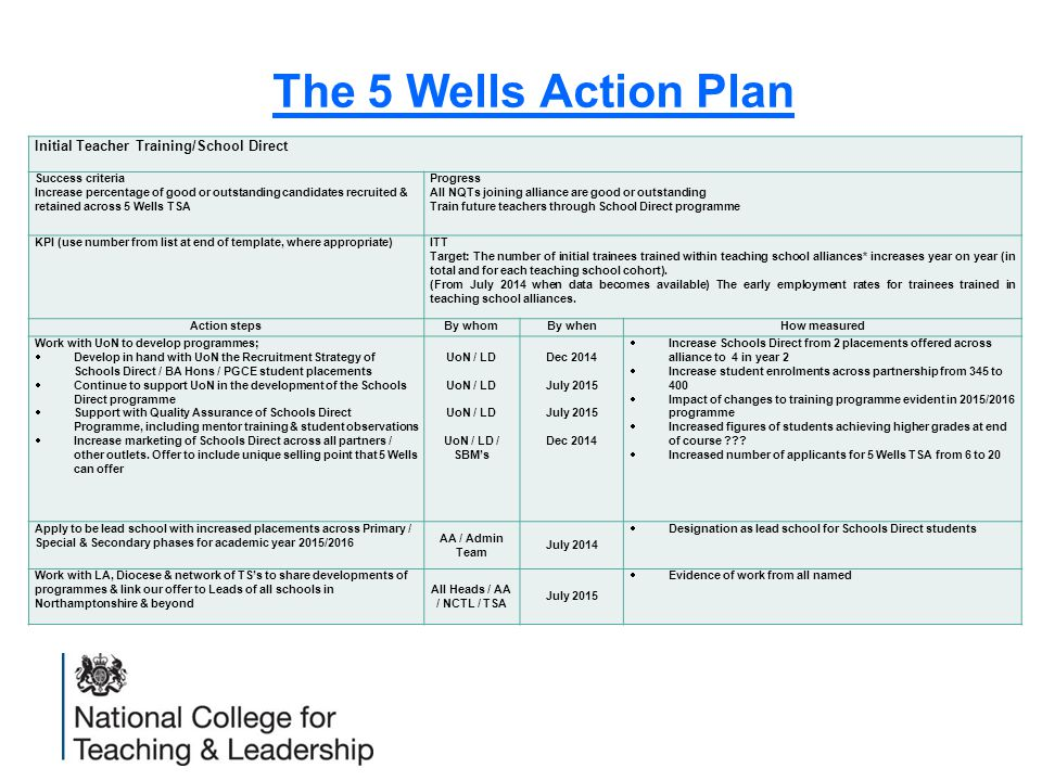 The 5 Wells Action Plan Initial Teacher Training/School Direct Success criteria Increase percentage of good or outstanding candidates recruited & retained across 5 Wells TSA Progress All NQTs joining alliance are good or outstanding Train future teachers through School Direct programme KPI (use number from list at end of template, where appropriate)ITT Target: The number of initial trainees trained within teaching school alliances* increases year on year (in total and for each teaching school cohort).