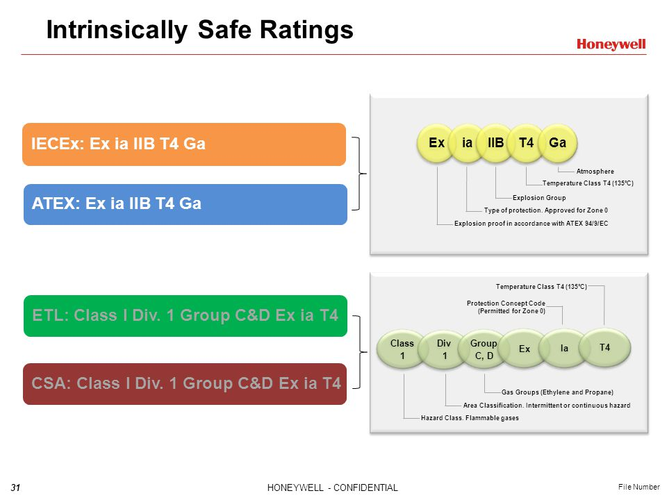 31HONEYWELL - CONFIDENTIAL File Number Intrinsically Safe Ratings IECEx: Ex ia IIB T4 Ga ATEX: Ex ia IIB T4 Ga ETL: Class I Div.