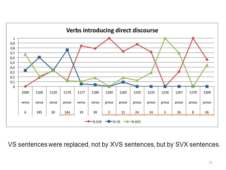 21 VS sentences were replaced, not by XVS sentences, but by SVX sentences.