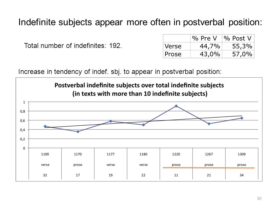 Indefinite subjects appear more often in postverbal position: Increase in tendency of indef.