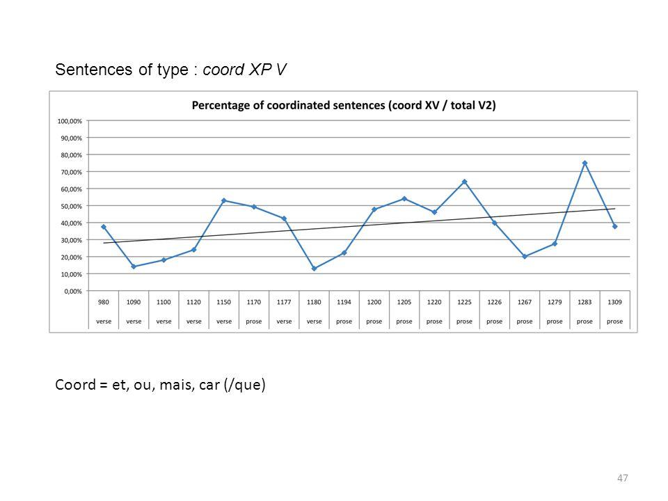 Coord = et, ou, mais, car (/que) Sentences of type : coord XP V 47