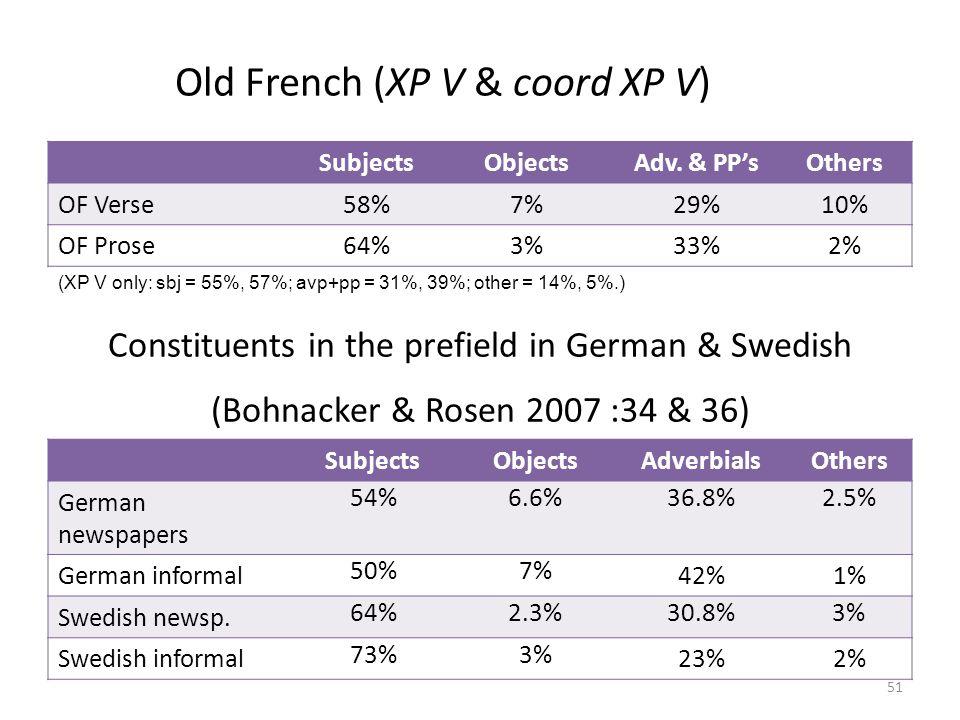 Constituents in the prefield in German & Swedish (Bohnacker & Rosen 2007 :34 & 36) SubjectsObjectsAdverbialsOthers German newspapers 54%6.6%36.8%2.5% German informal 50%7% 42%1% Swedish newsp.