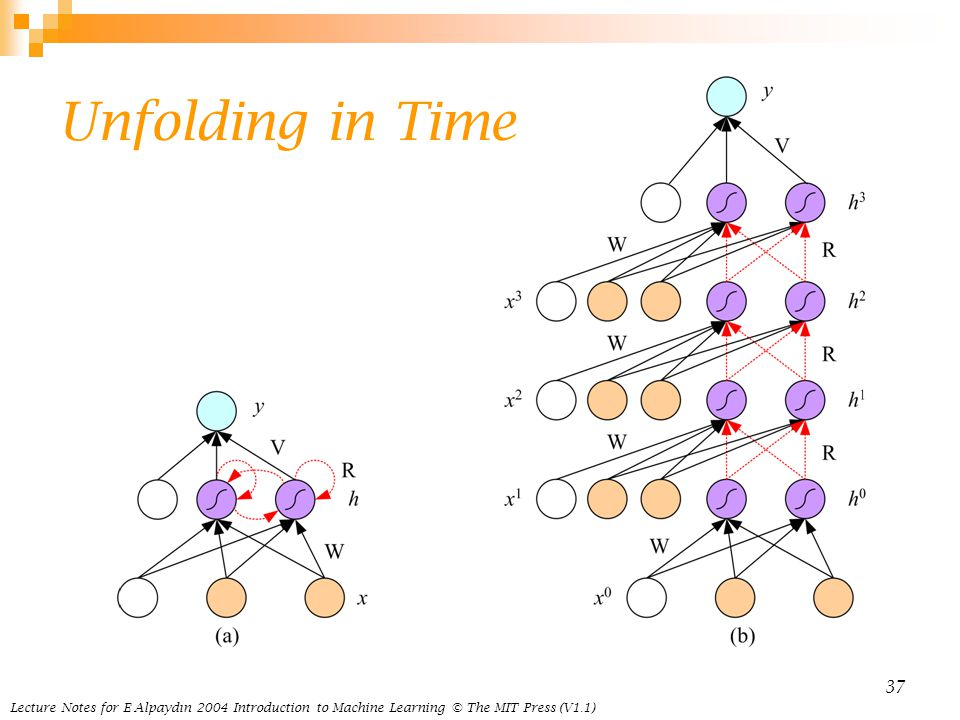 Lecture Notes for E Alpaydın 2004 Introduction to Machine Learning © The MIT Press (V1.1) 37 Unfolding in Time