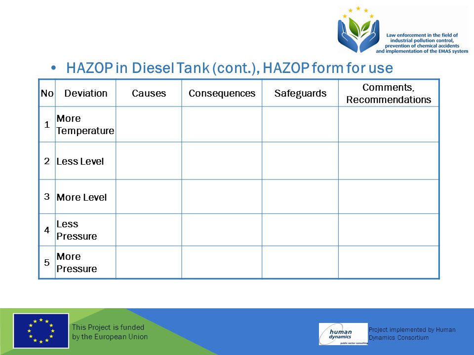 This Project is funded by the European Union Project implemented by Human Dynamics Consortium HAZOP in Diesel Tank (cont.), HAZOP form for use NoDeviationCausesConsequencesSafeguards Comments, Recommendations 1 More Temperature 2 Less Level 3 More Level 4 Less Pressure 5 More Pressure