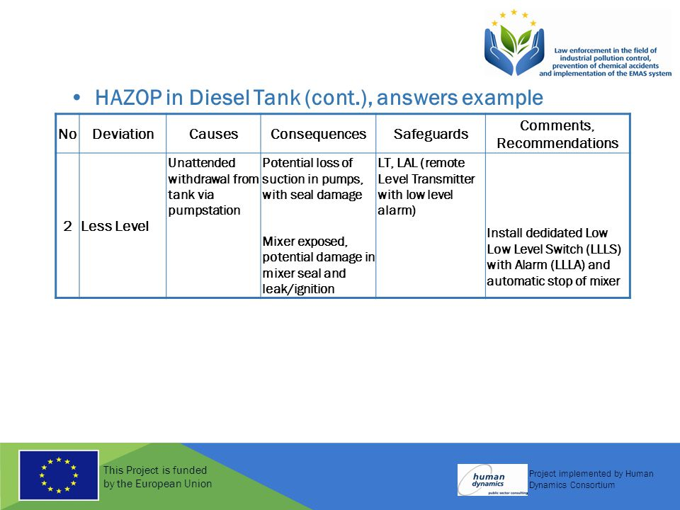 This Project is funded by the European Union Project implemented by Human Dynamics Consortium HAZOP in Diesel Tank (cont.), answers example NoDeviationCausesConsequencesSafeguards Comments, Recommendations 2Less Level Unattended withdrawal from tank via pumpstation Potential loss of suction in pumps, with seal damage Mixer exposed, potential damage in mixer seal and leak/ignition LT, LAL (remote Level Transmitter with low level alarm) Install dedidated Low Low Level Switch (LLLS) with Alarm (LLLA) and automatic stop of mixer