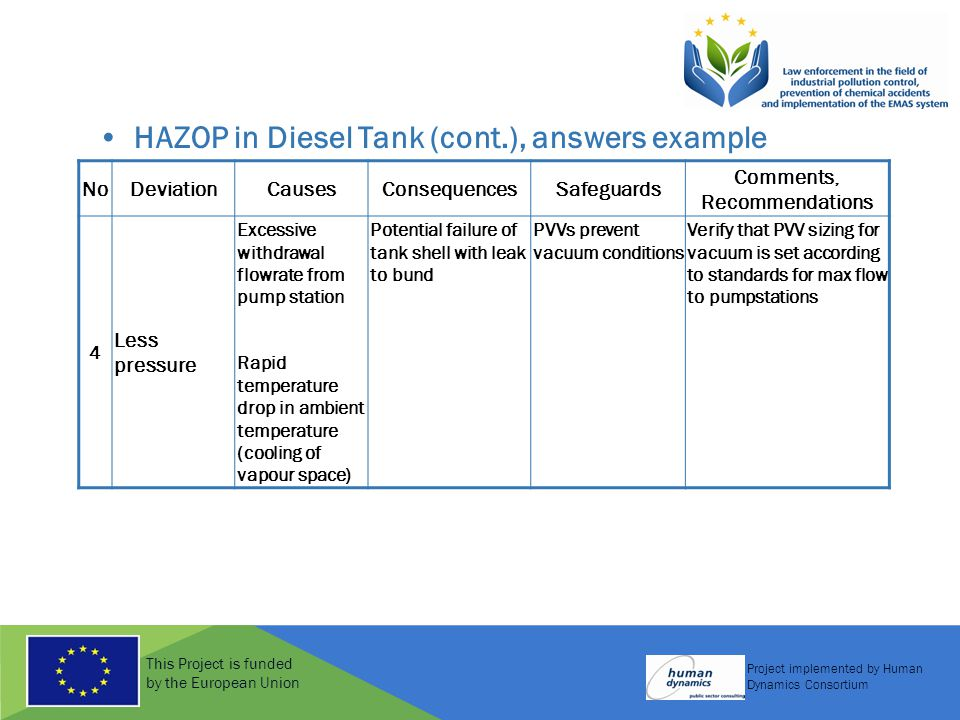This Project is funded by the European Union Project implemented by Human Dynamics Consortium HAZOP in Diesel Tank (cont.), answers example NoDeviationCausesConsequencesSafeguards Comments, Recommendations 4 Less pressure Excessive withdrawal flowrate from pump station Rapid temperature drop in ambient temperature (cooling of vapour space) Potential failure of tank shell with leak to bund PVVs prevent vacuum conditions Verify that PVV sizing for vacuum is set according to standards for max flow to pumpstations
