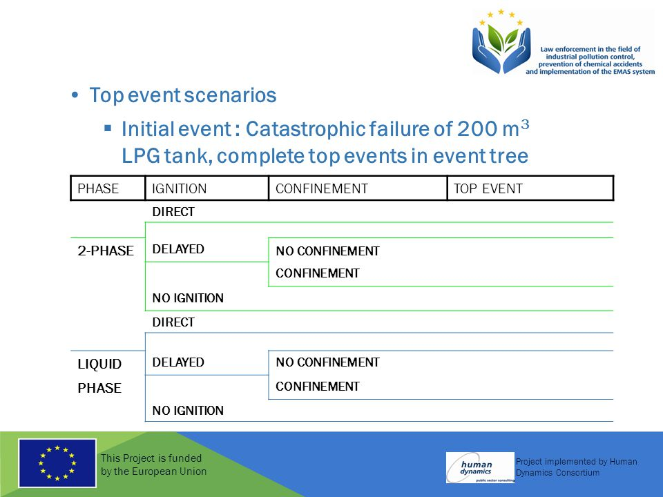 This Project is funded by the European Union Project implemented by Human Dynamics Consortium Top event scenarios  Initial event : Catastrophic failure of 200 m 3 LPG tank, complete top events in event tree PHASEIGNITIONCONFINEMENTTOP EVENT DIRECT 2-PHASE DELAYED NO CONFINEMENT CONFINEMENT NO IGNITION DIRECT LIQUID DELAYEDNO CONFINEMENT PHASE CONFINEMENT NO IGNITION