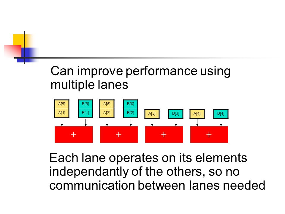 Can improve performance using multiple lanes A[5] A[1] B[5] B[1] + A[6] A[2] B[6] B[2] + A[3]B[3] + A[4]B[4] + Each lane operates on its elements independantly of the others, so no communication between lanes needed