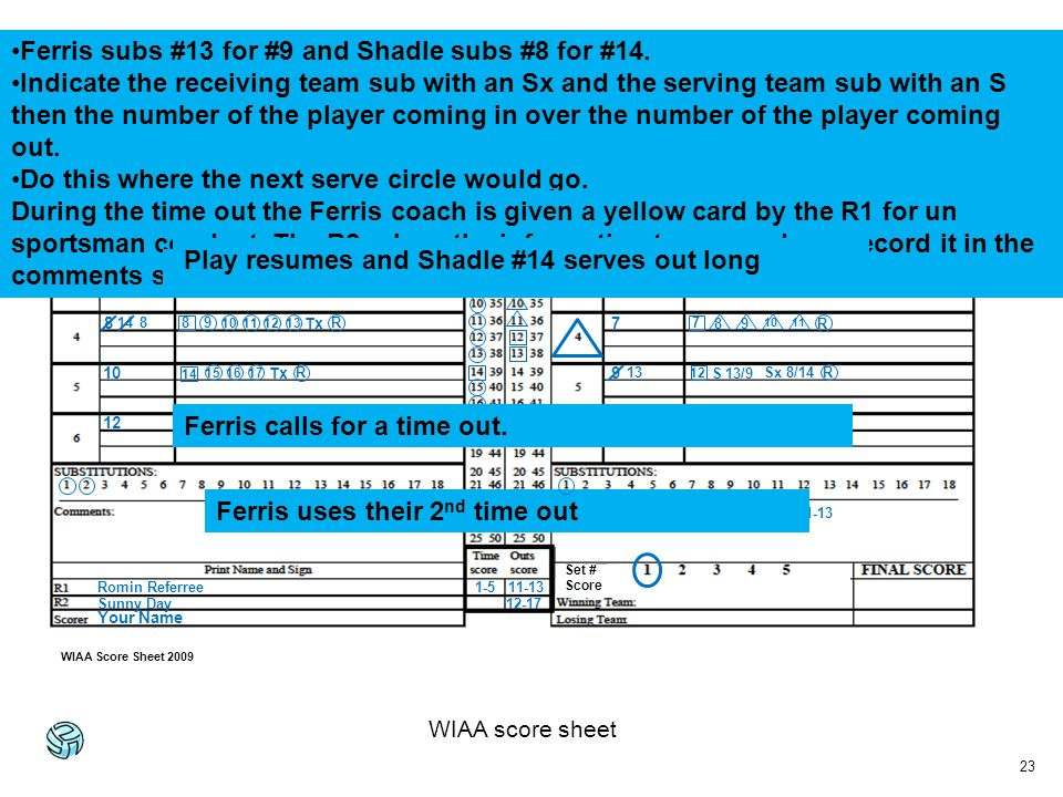 23 WIAA score sheet Ferris HS11Sep 11, 2009 Shadle ParkFerris X 1 3 5C 7 9 11 2 4 6c 8 10 12 1 2 R 1 R 3 4 5 1-5 14 Sx 14/8 R2 34R 6 R5 6 7 R 7 89 1011 R 8 9 10 11 12 13 11-13 IYC Coach Bob – USP – 11-13 R 12 S 13/9 13 Sx 8/14 8 R 14 161517 Ferris uses their 2 nd time out 12-17 R 13 Set # Score WIAA Score Sheet 2009 Romin Referree Sunny Day Your Name Ferris subs #13 for #9 and Shadle subs #8 for #14.