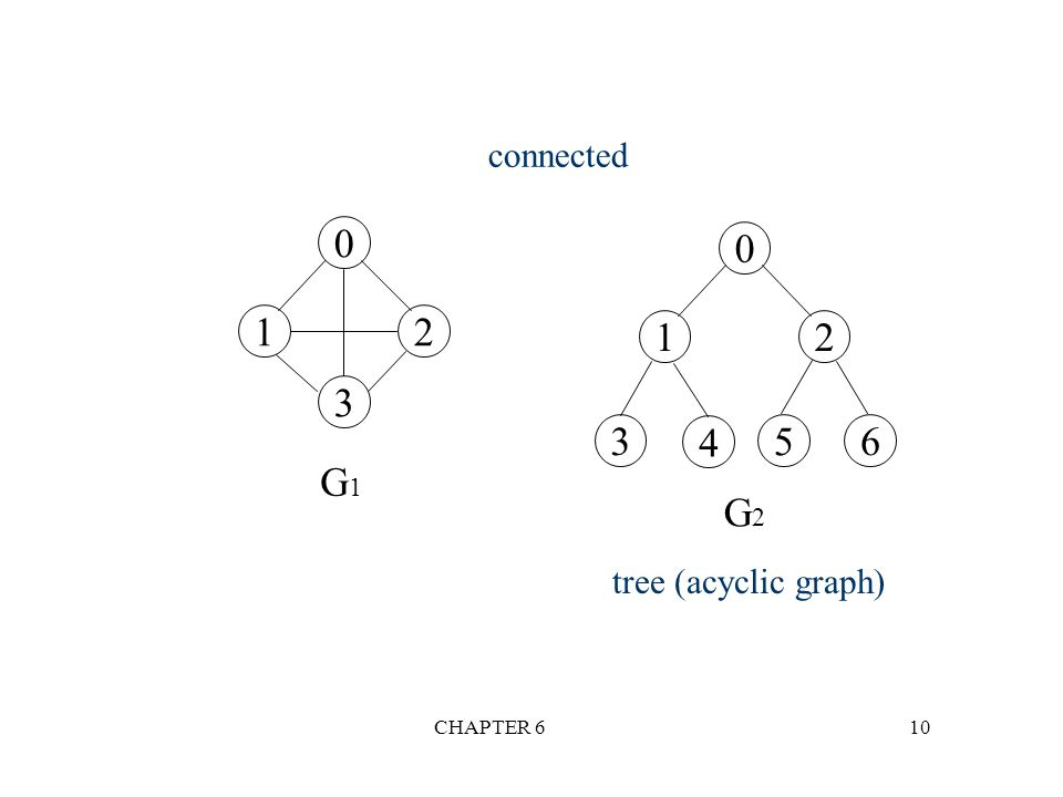 CHAPTER 610 0 12 3 0 12 3 4 5 6 G1G1 G2G2 connected tree (acyclic graph)