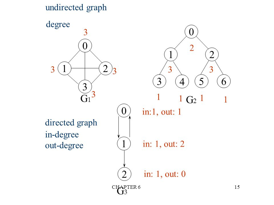 CHAPTER 615 undirected graph degree 0 12 3 4 5 6 G1G1 G2G2 3 2 33 1 1 1 1 directed graph in-degree out-degree 0 1 2 G3G3 in:1, out: 1 in: 1, out: 2 in