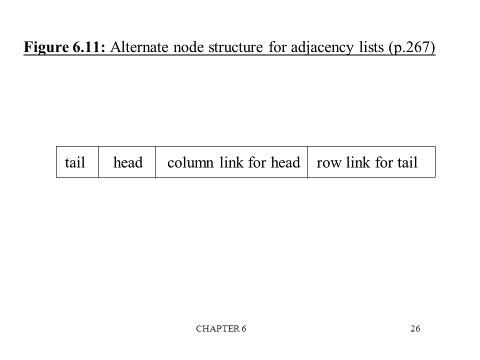 CHAPTER 626 tail head column link for head row link for tail Figure 6.11: Alternate node structure for adjacency lists (p.267)